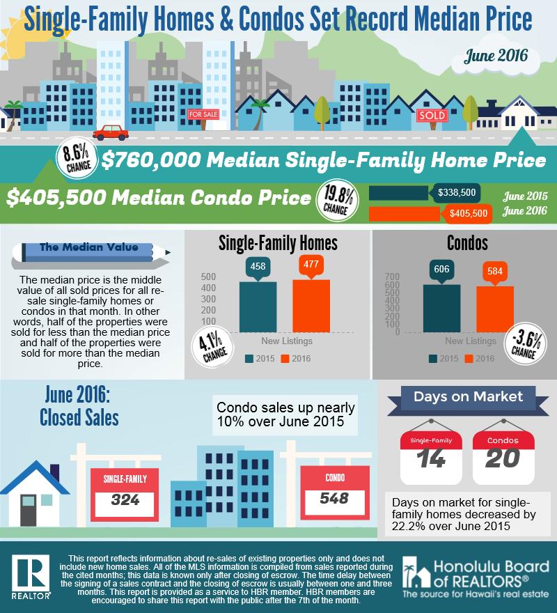 June 2016 Housing Stats