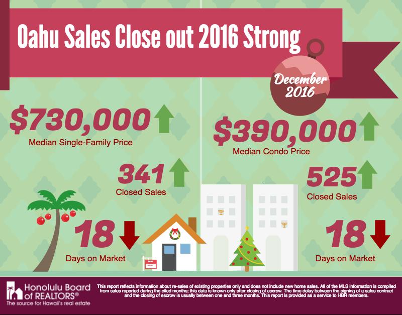 Hawaii Housing Infograph