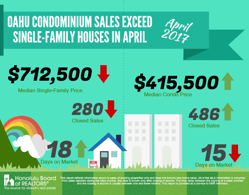 Condominium Sales on Oahu
