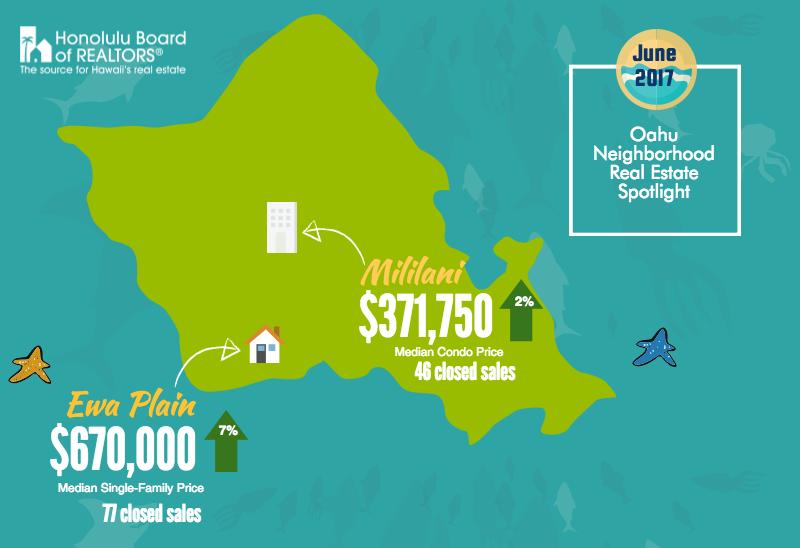 June 2017 Oahu Real Estate Spotlight