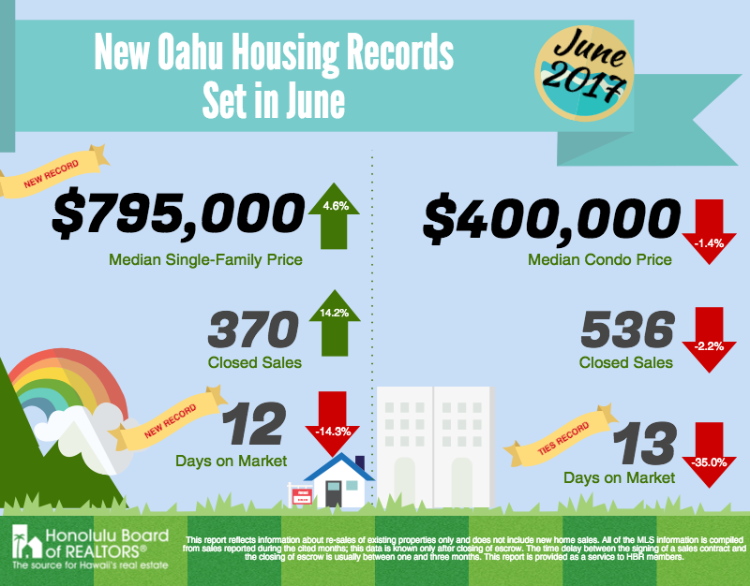 Oahu Housing Records 2017