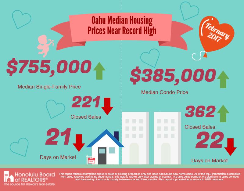 Oahu Condominium Sales