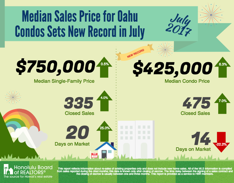 Oahu Condominium Sales