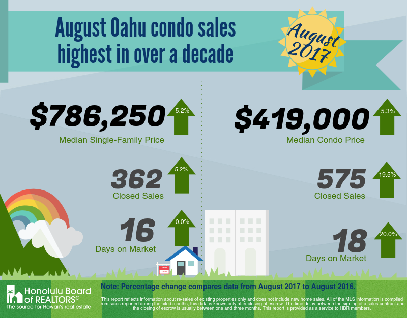 Condominium Sales Oahu August 2017