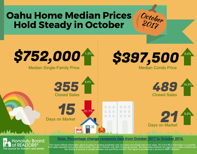 Oahu Home Median Prices