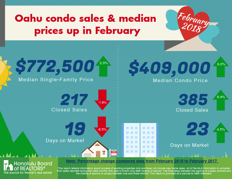 February 2018 Oahu Condominium Prices