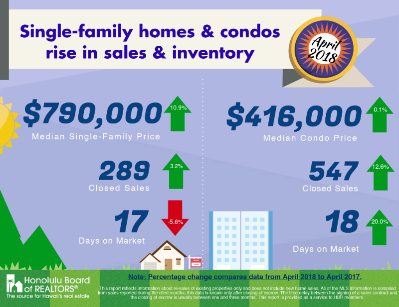 April 2018 Single Family Homes