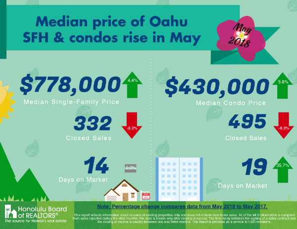 May 2018 Single Family Homes and Condo Prices