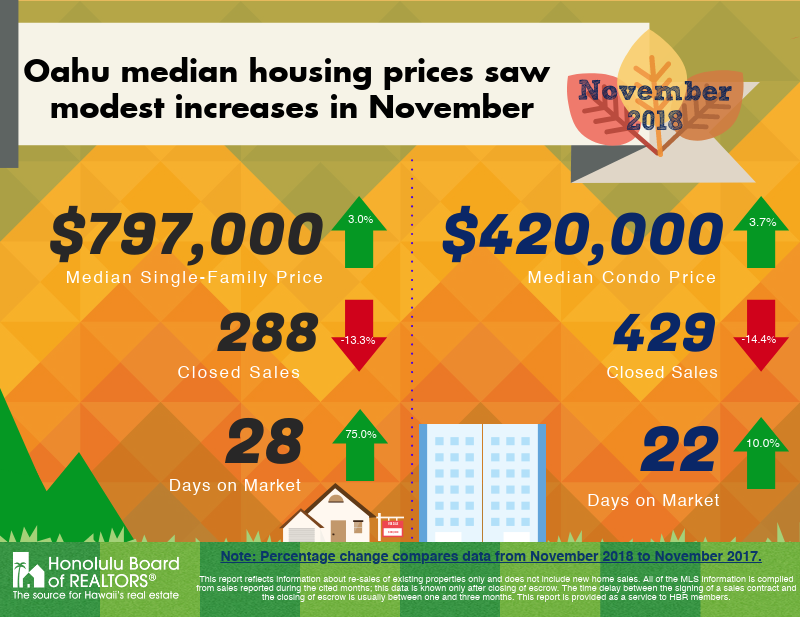 November 2018 Housing Prices