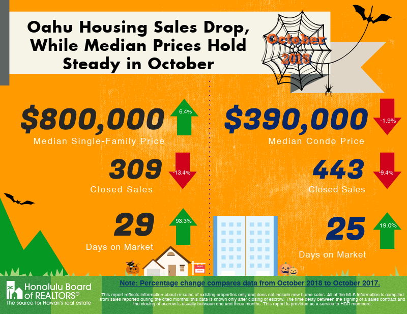 Oahu housing sales