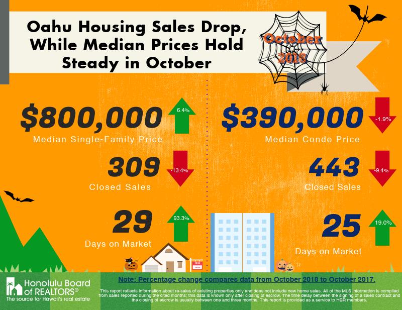 Oahu housing sales