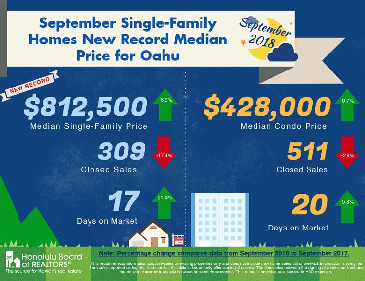 Single family homes new record median price