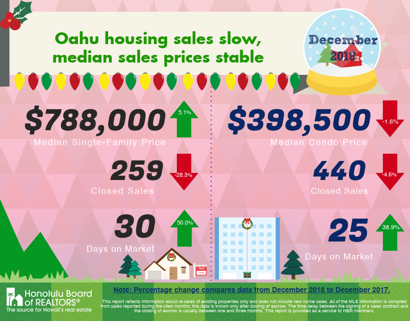 December 2018 Oahu Housing News