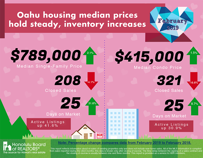 February 2019 Hawaii Housing Statistics