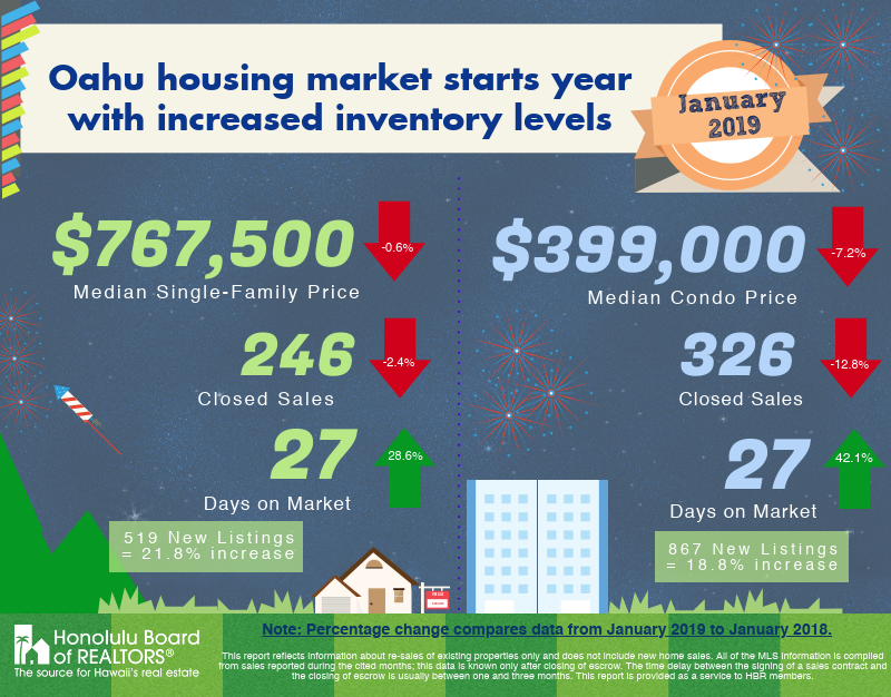 January 2019 Oahu Real Estate Report