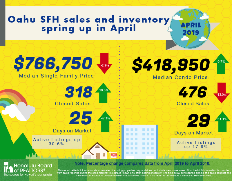 April 2019 Oahu Housing Report
