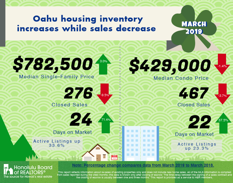 Oahu Housing Inventory