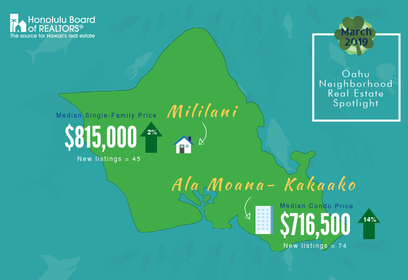 March 2019 Hawaii Real Estate Spotlight