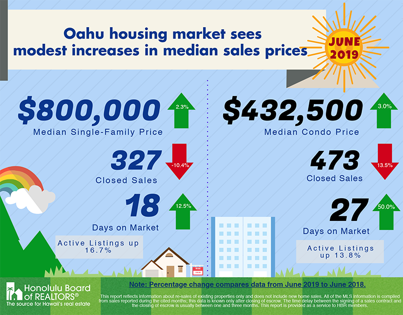 June 2019 Oahu Housing Market