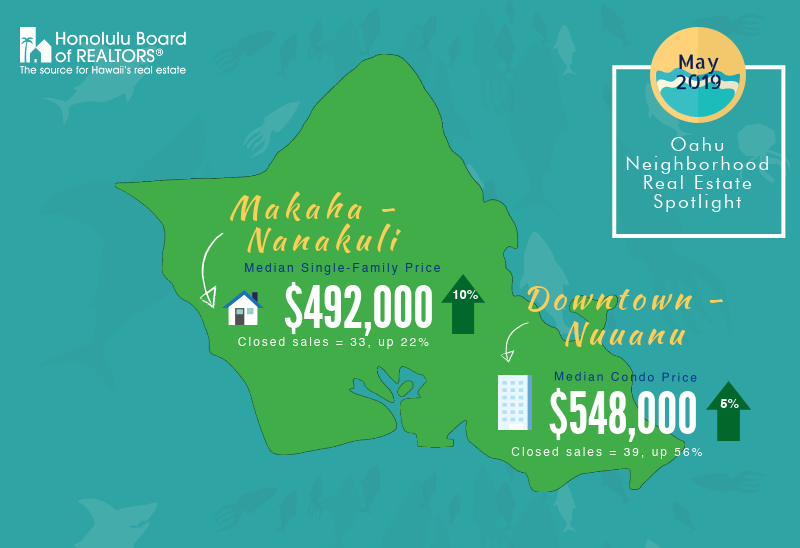 May 2019 Oahu Real Estate Report