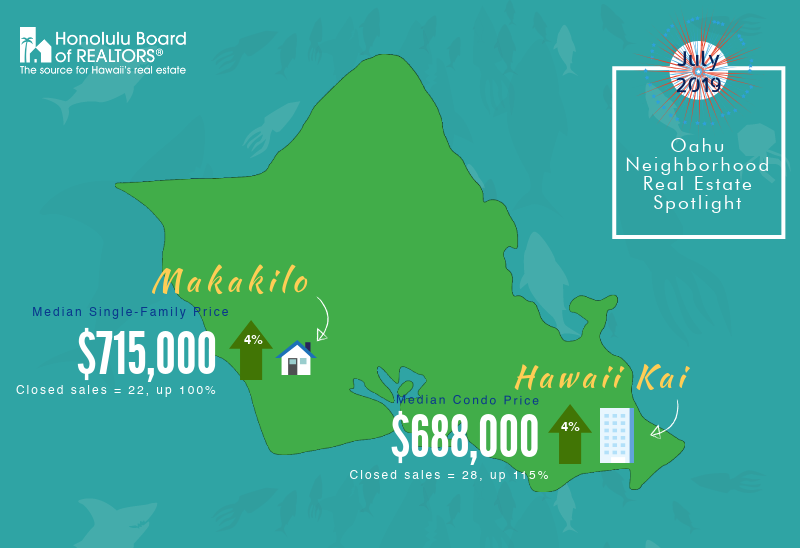 July 2019 Oahu Real Estate Infographic