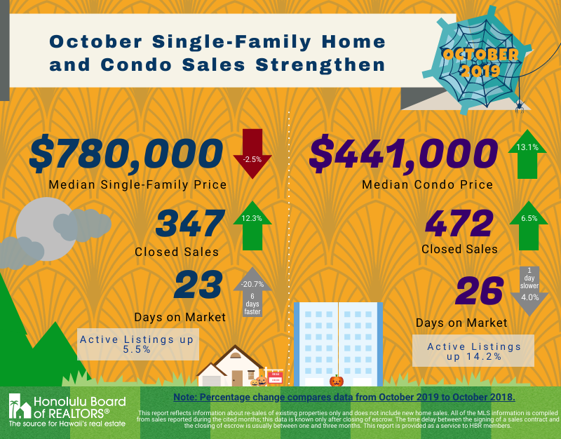 October 2019 Oahu Home Sales