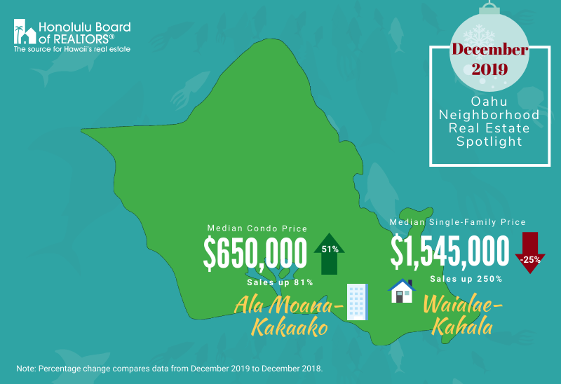 December 2019 Oahu Housing Market Update
