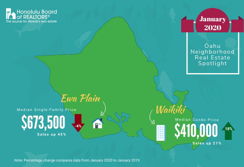 January 2020 Housing Market Update