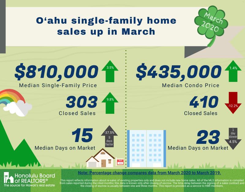 March 2020 Oahu Housing Market Info