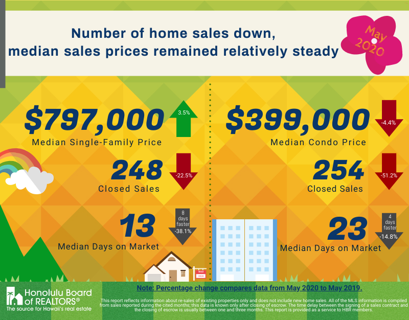 May 2020 Real Estate Prices