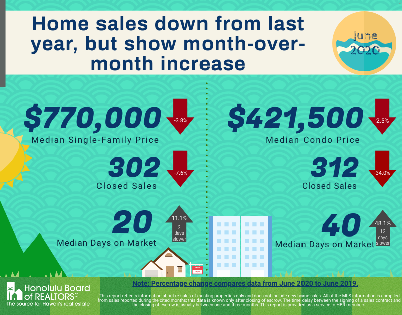 Single-family Home and Condo Sales Show Month-Over-Month Increases