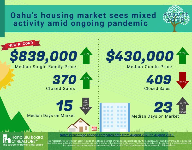 August 2020 Oahu Housing