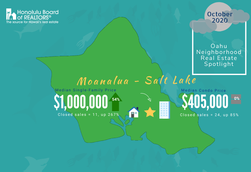 Moanalua - Salt Lake Real Estate Spotlight