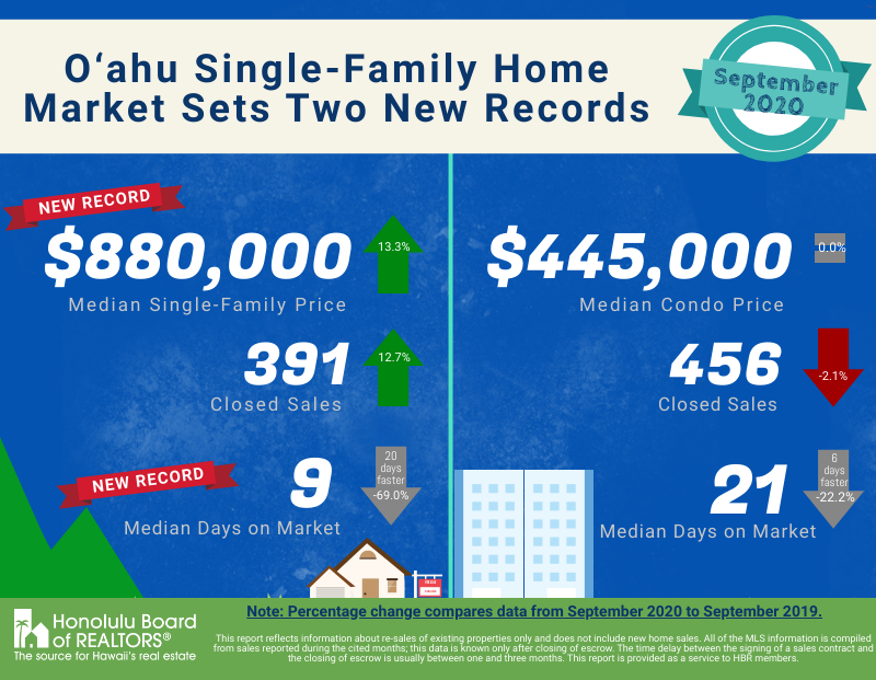 Single-Family Home Market - September 2020