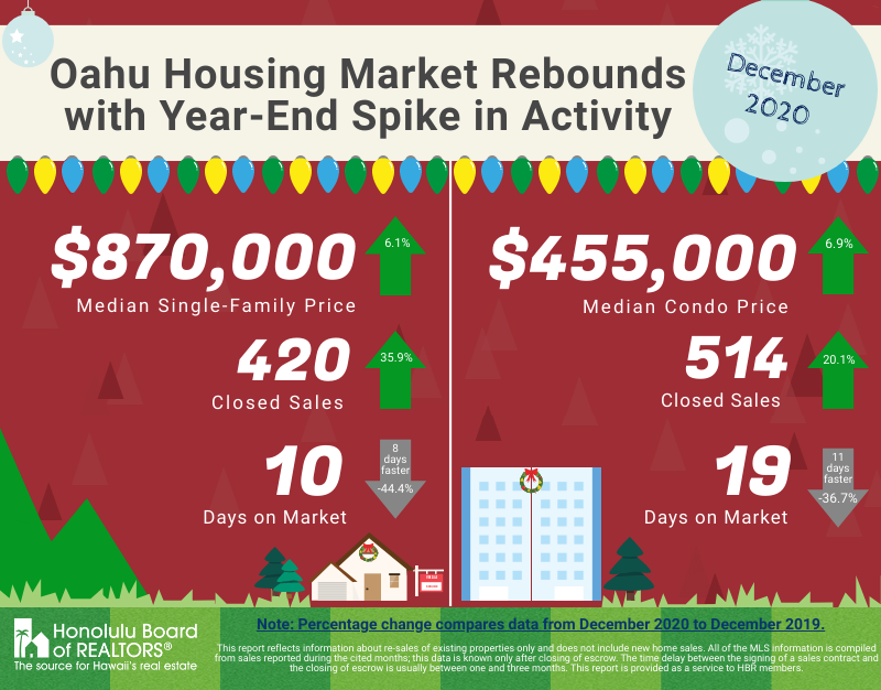 December 2020 - O'ahu's Housing Market Rebounds