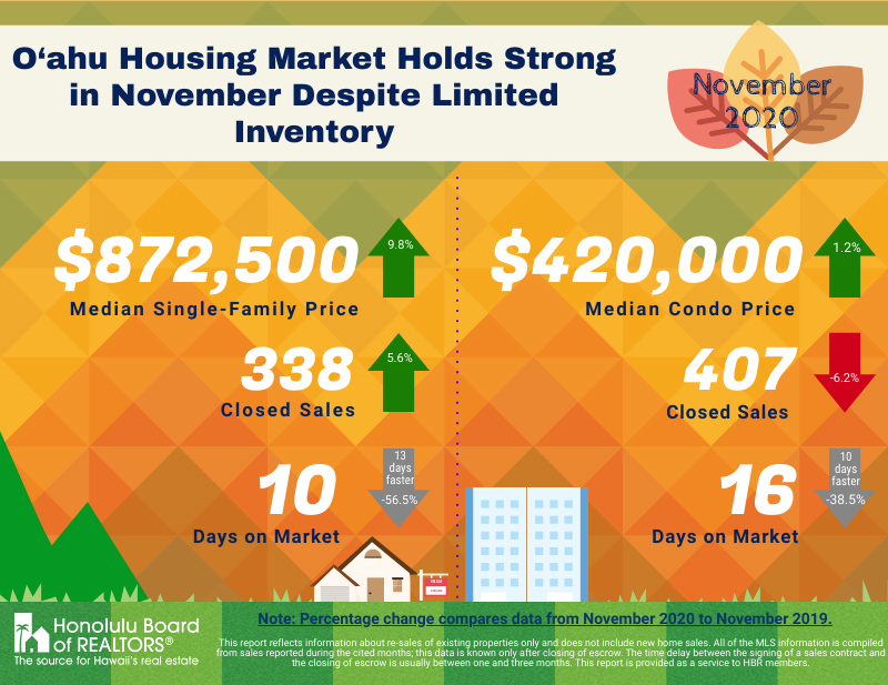 November 2020 - O'ahu's Housing Market Holds Strong