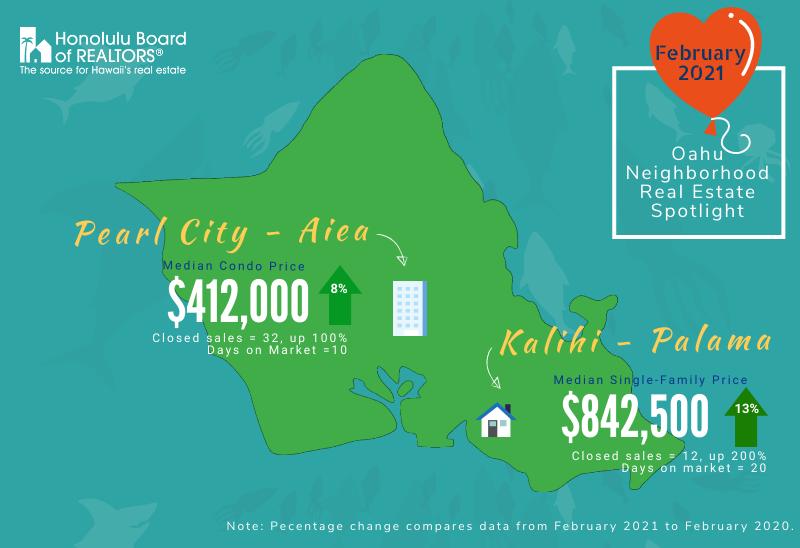 February 2021 - Oahu Real Estate