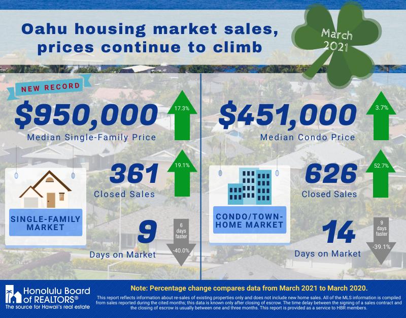 March 2021- Oahu Housing Market