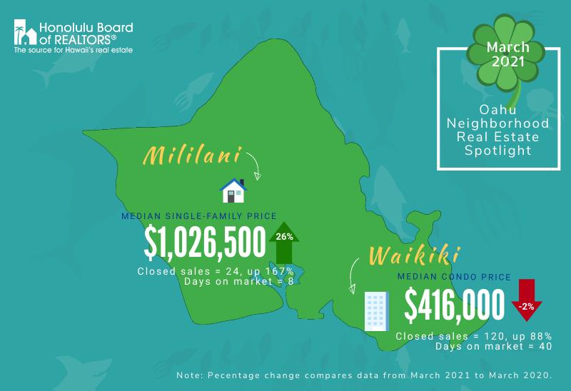 March 2021 Mililani & Waikiki Real Estate Update
