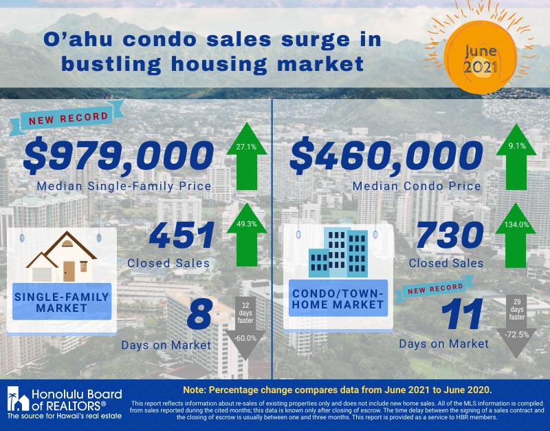 Oahu Condo Sales Soar