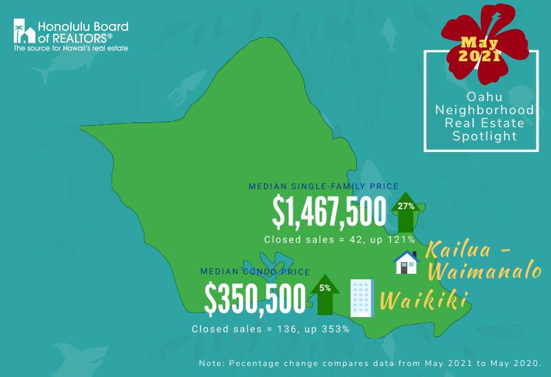 Kailua & Waikiki Real Estate Comparisons