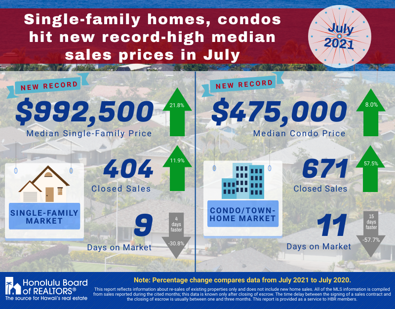July 2021 - Housing Stats Report